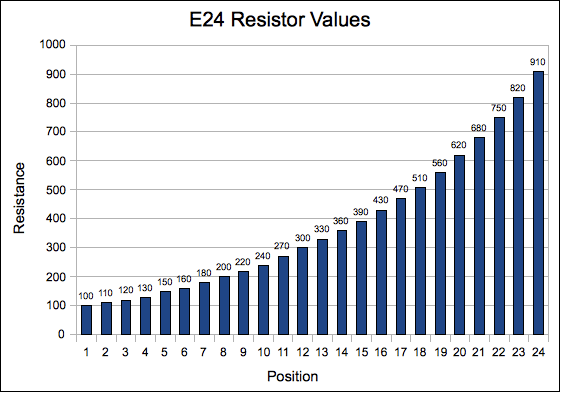 Resistance mightyohm for 1 resistor values table