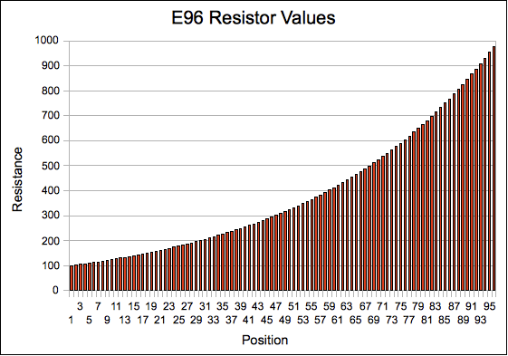 Eia resistor values explained mightyohm for 1 resistor values table
